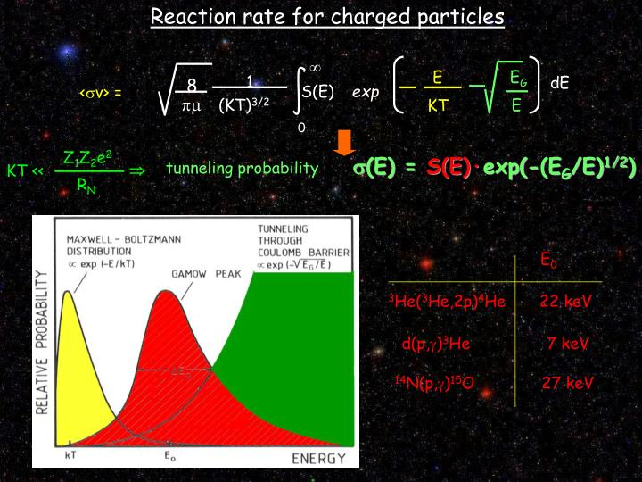Reaction rate for charged particles