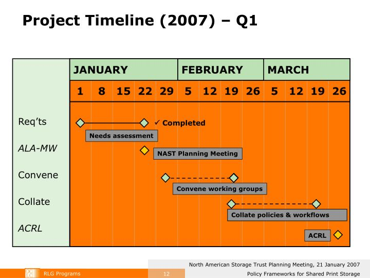 Project Timeline (2007) – Q1