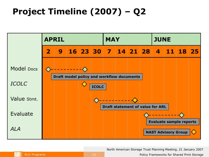 Project Timeline (2007) – Q2