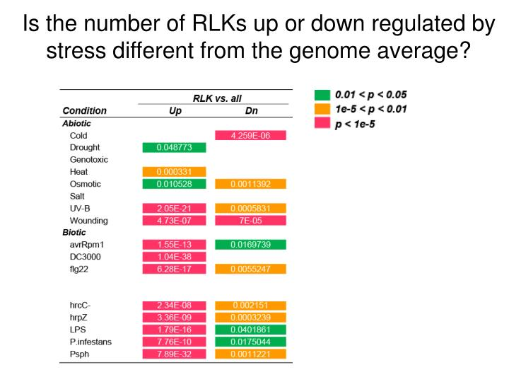 Is the number of RLKs up or down regulated by stress different from the genome average?