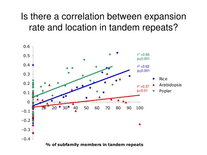 Is there a correlation between expansion rate and location in tandem repeats?