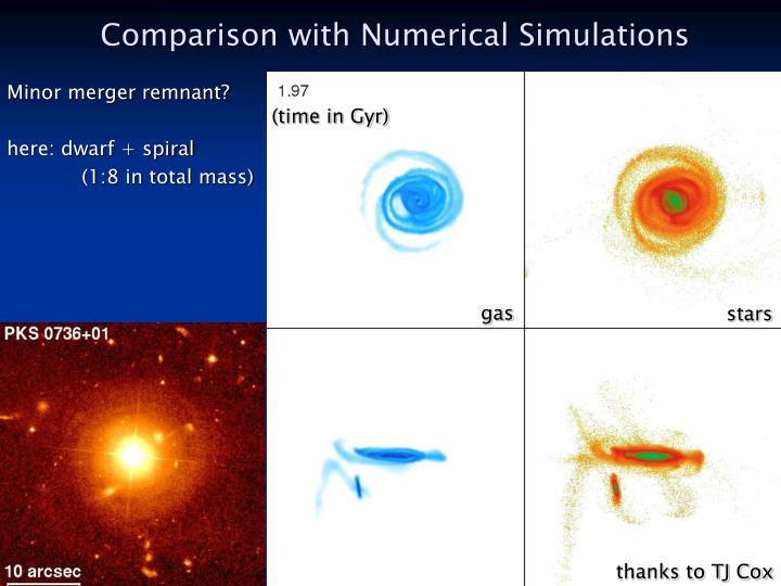 Comparison with Numerical Simulations