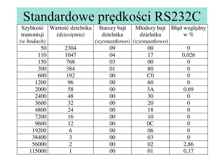 Standardowe prędkości RS232C