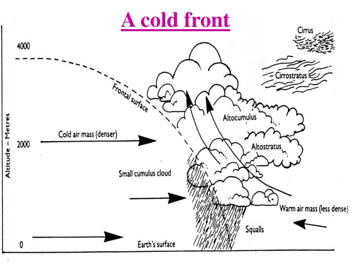 A cold front