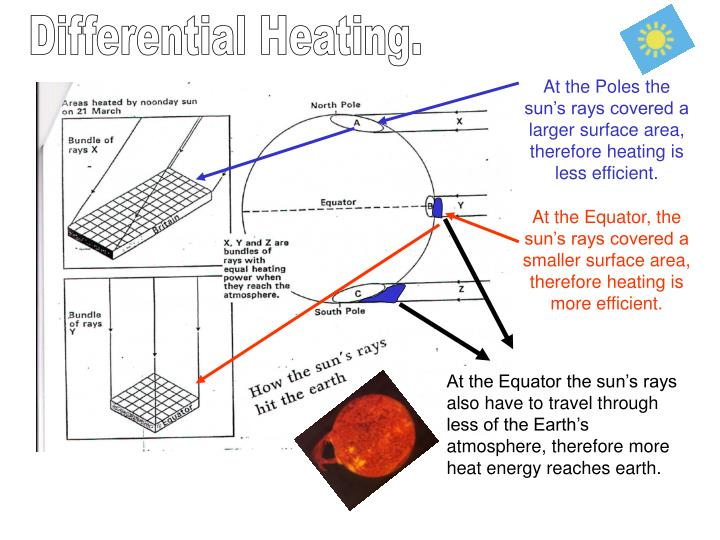 Differential Heating.