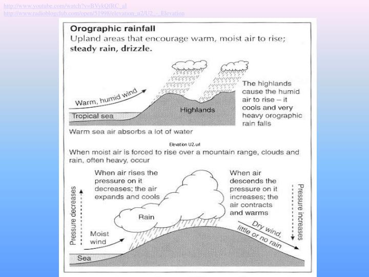 Types of rainfall: Orographic