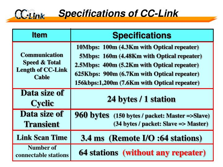 Specifications of CC-Link