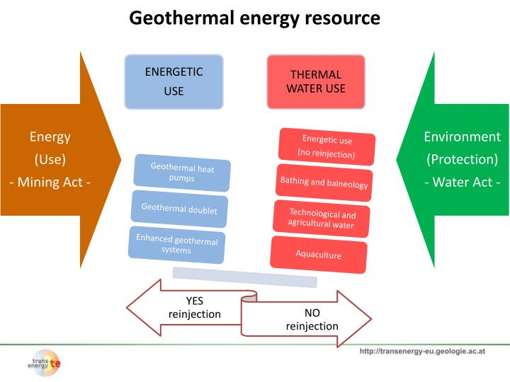 Geothermal energy resource