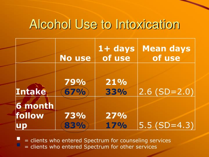 Alcohol Use to Intoxication