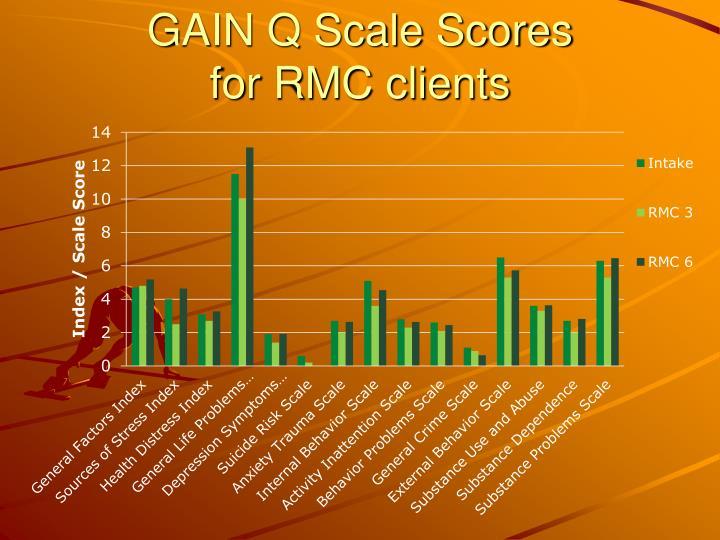GAIN Q Scale Scores