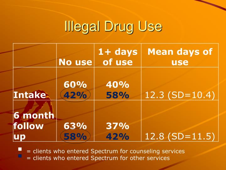 Illegal Drug Use