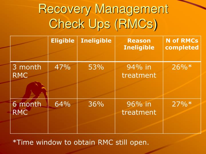 Recovery Management