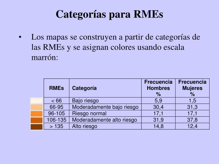 Categorías para RMEs