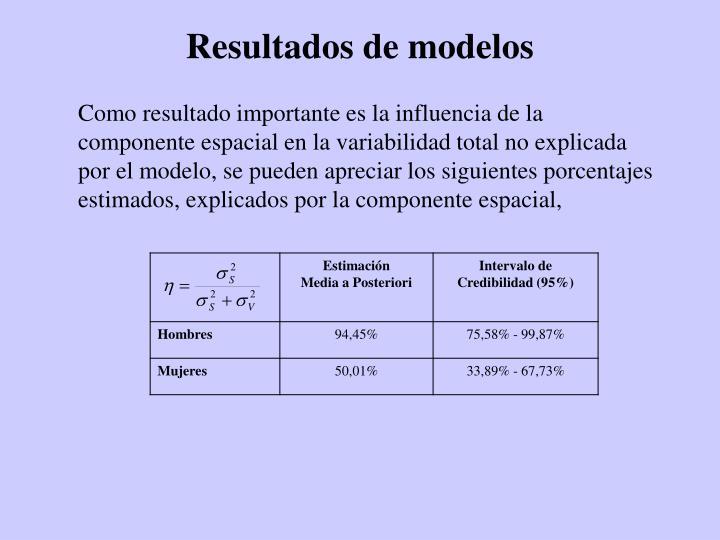 Resultados de modelos