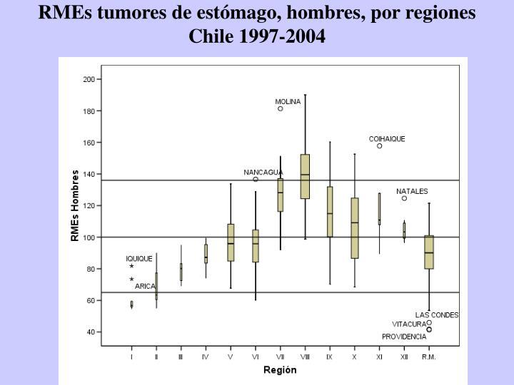 RMEs tumores de estómago, hombres, por regiones