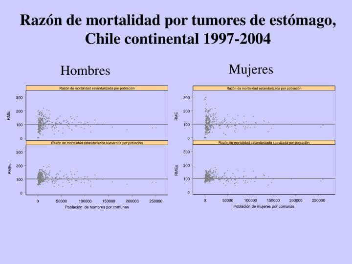 Razón de mortalidad por tumores de estómago,