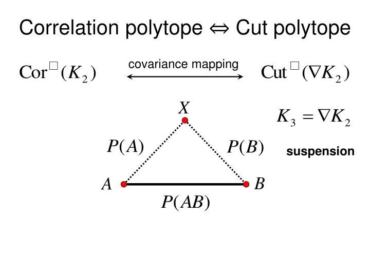 Correlation polytope ⇔ Cut polytope