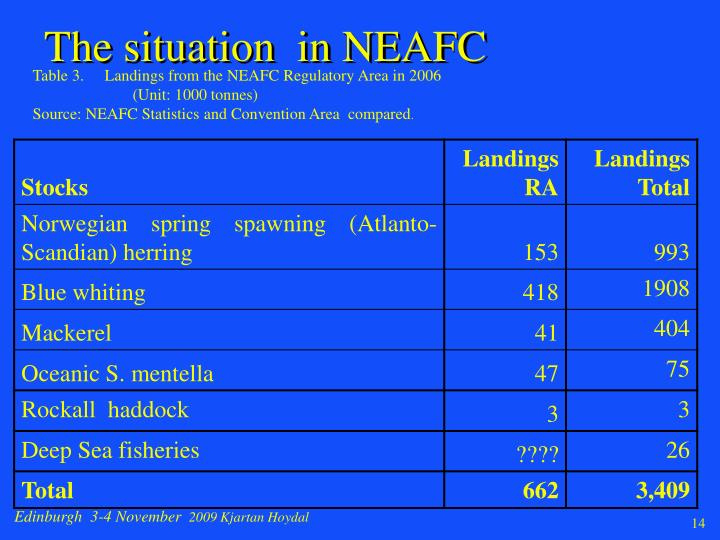 The situation  in NEAFC