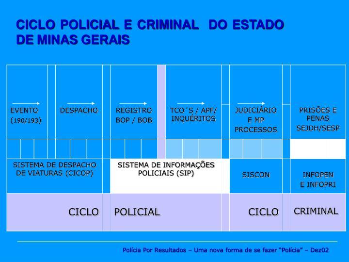 CICLO POLICIAL E CRIMINAL  DO ESTADO DE MINAS GERAIS