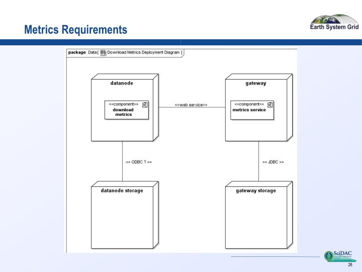 Metrics Requirements