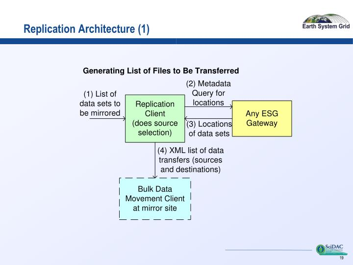 Replication Architecture (1)