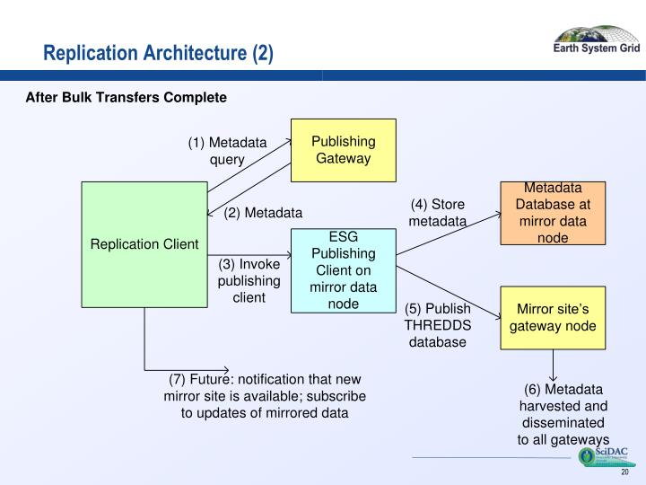 Replication Architecture (2)