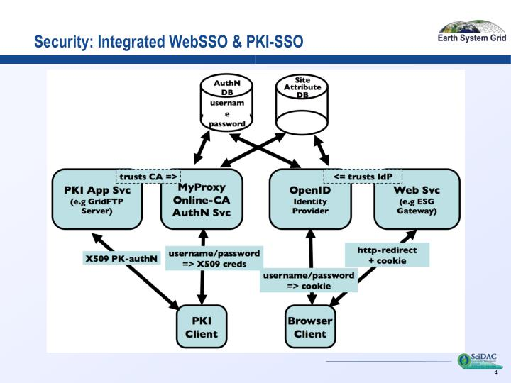 Security: Integrated WebSSO & PKI-SSO