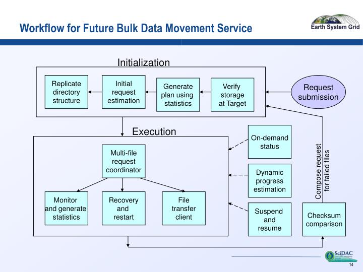 Workflow for Future Bulk Data Movement Service
