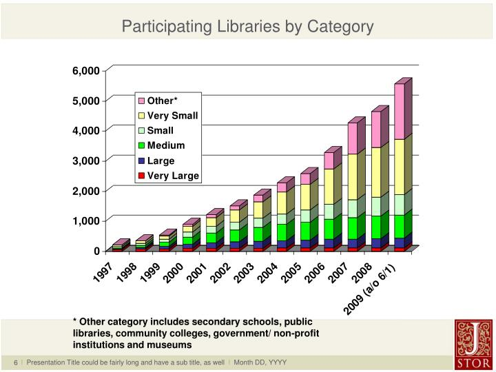 Participating Libraries by Category