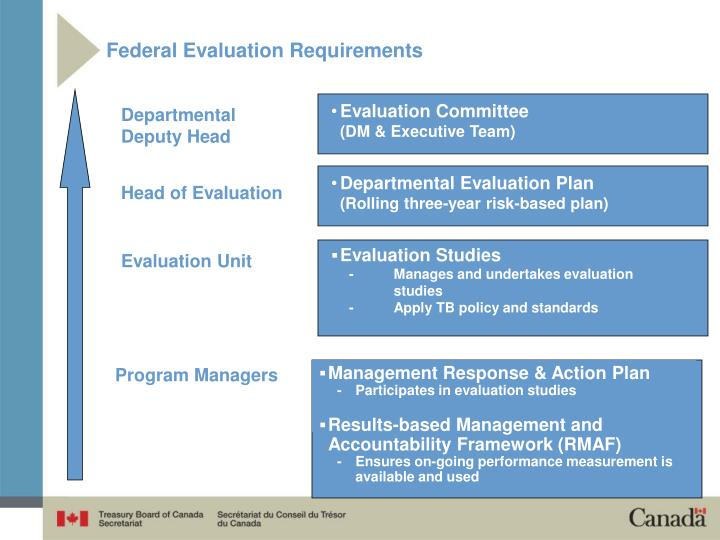 Federal Evaluation Requirements