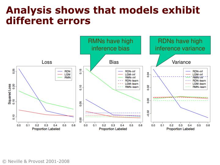 Analysis shows that models exhibit different errors