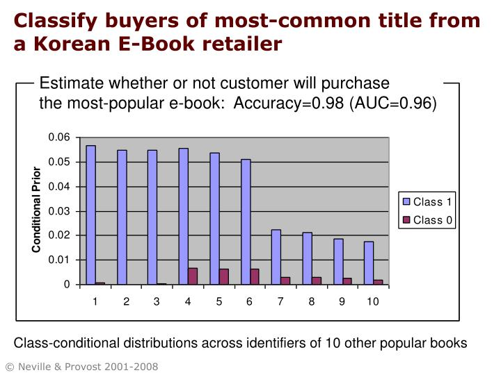 Classify buyers of most-common title from a Korean E-Book retailer