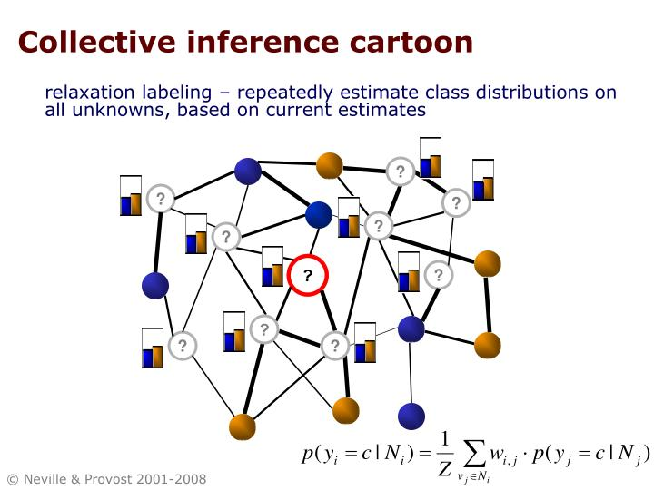 Collective inference cartoon