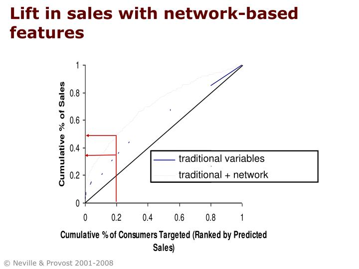 Lift in sales with network-based features