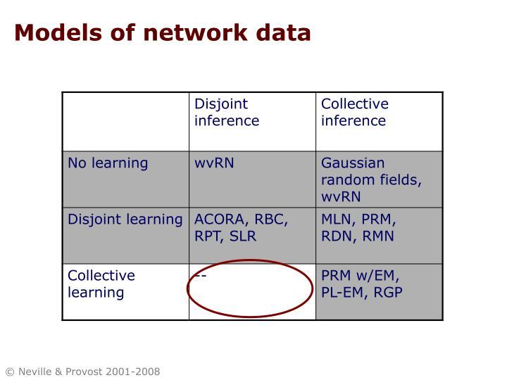 Models of network data