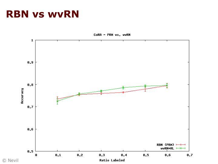RBN vs wvRN