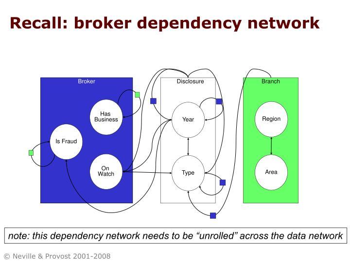 Recall: broker dependency network