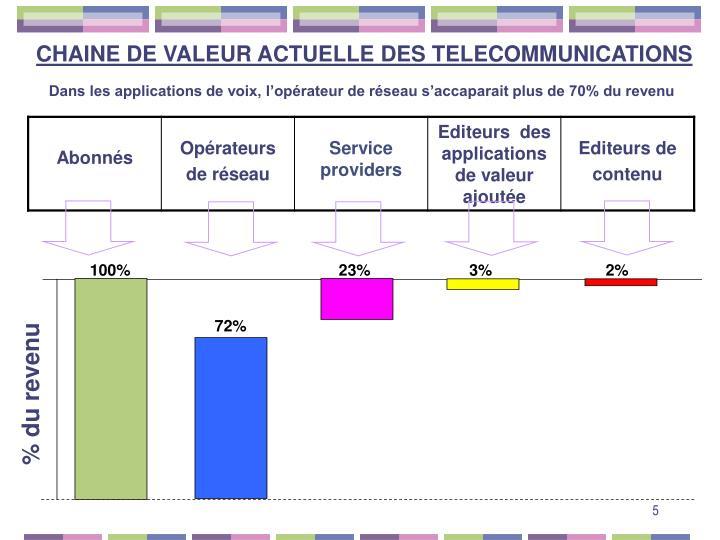 CHAINE DE VALEUR ACTUELLE DES TELECOMMUNICATIONS