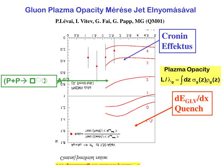 Gluon Plazma Opacity