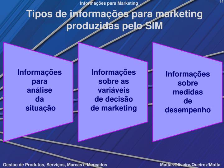 Tipos de informações para marketing produzidas pelo SIM