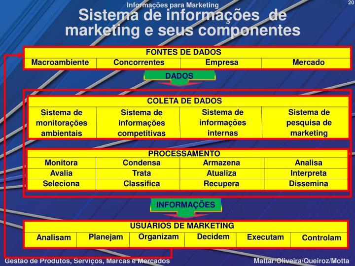 Sistema de informações  de marketing e seus componentes