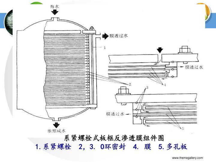 系紧螺栓式板框反渗透膜组件图