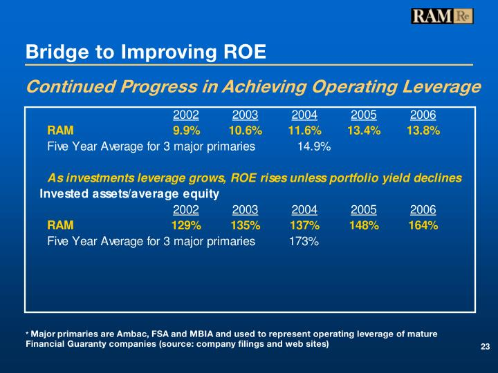 Bridge to Improving ROE