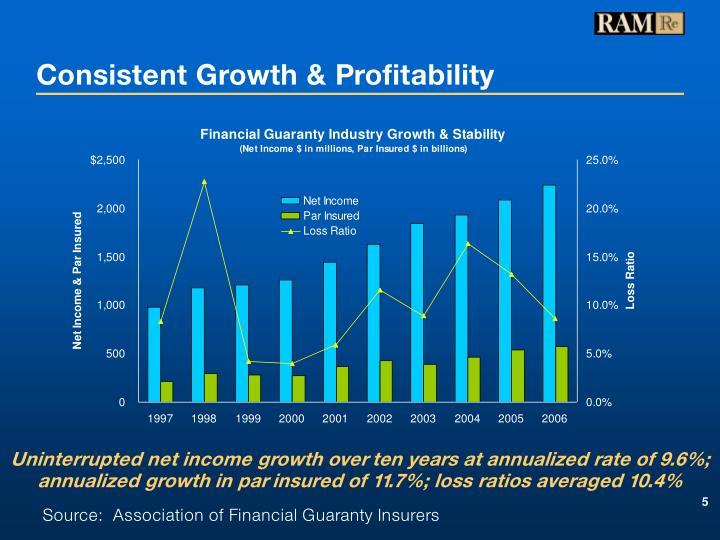 Consistent Growth & Profitability