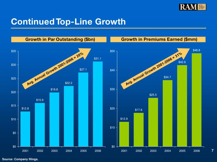 Continued Top-Line Growth