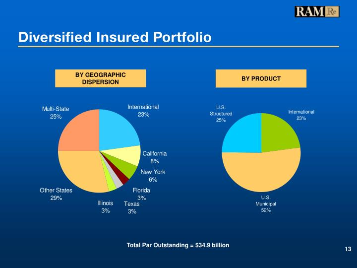 Diversified Insured Portfolio