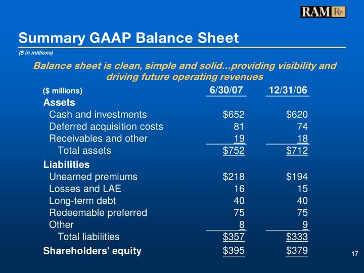 Summary GAAP Balance Sheet