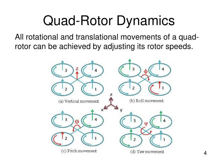 Quad-Rotor Dynamics