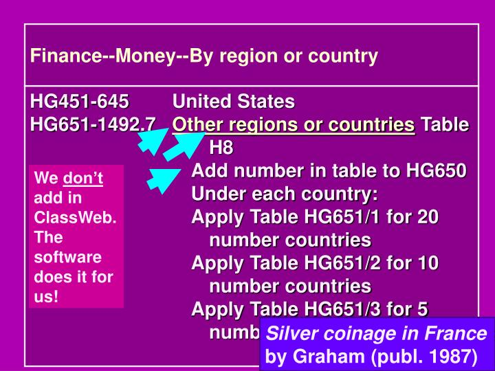 Finance--Money--By region or country