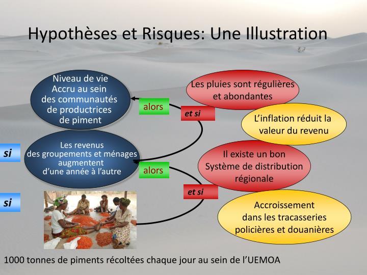 Hypothèses et Risques: Une Illustration